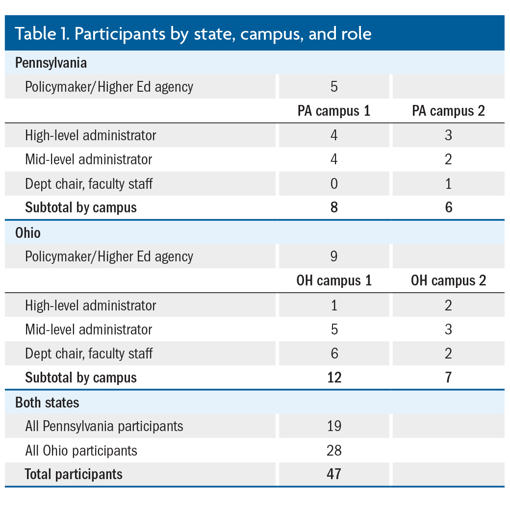 Performance Funding on the Ground: Campus Responses and Perspectives in Two States.