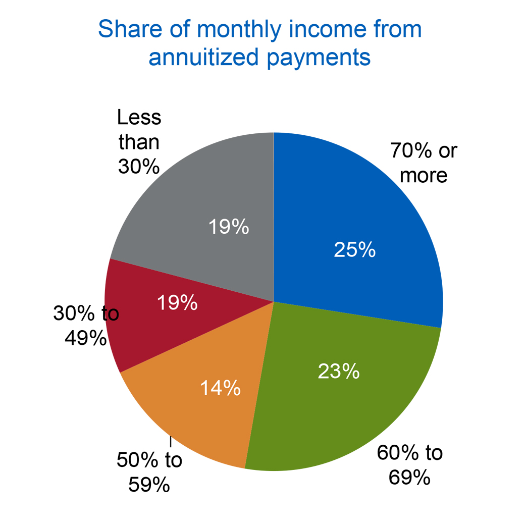 How Retirees Manage Retirement Savings for Retirement Income