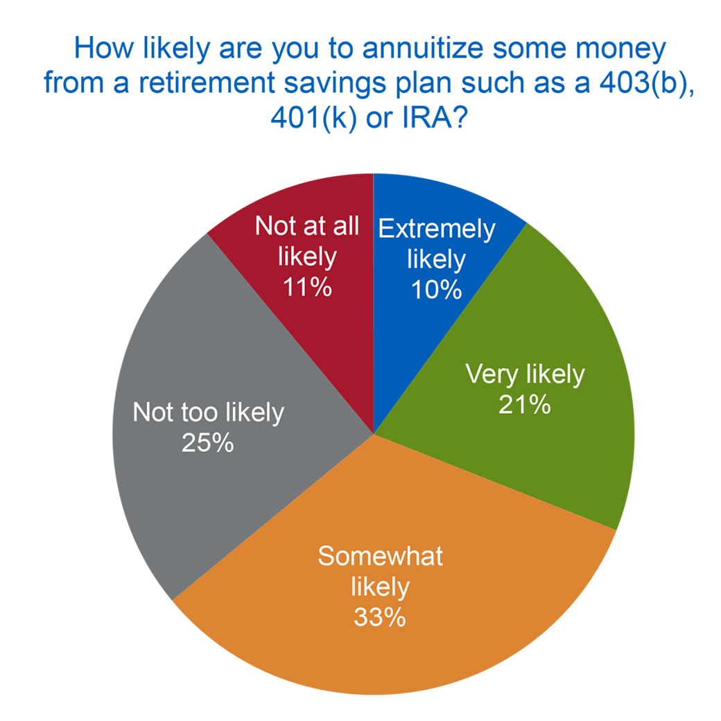 How Will Near-Retirees Manage Retirement Savings for Retirement