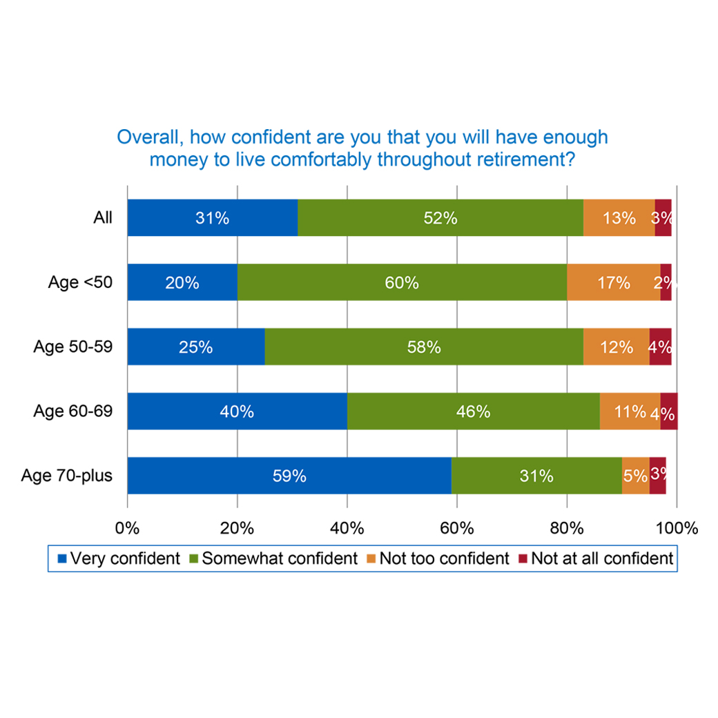 Retirement Planning and Confidence Among Tenured and Tenure-Track Faculty