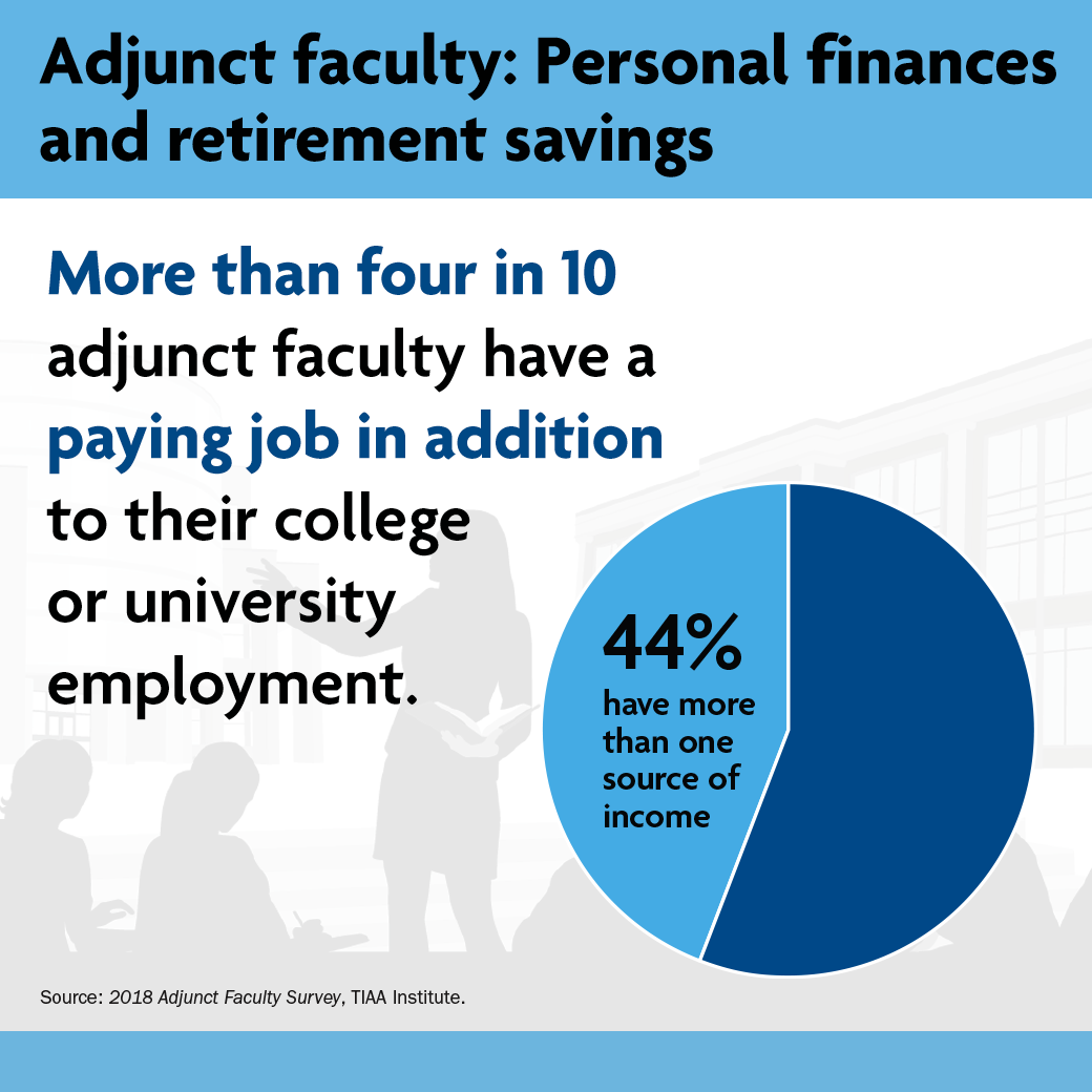 Adjunct Facilty graph
