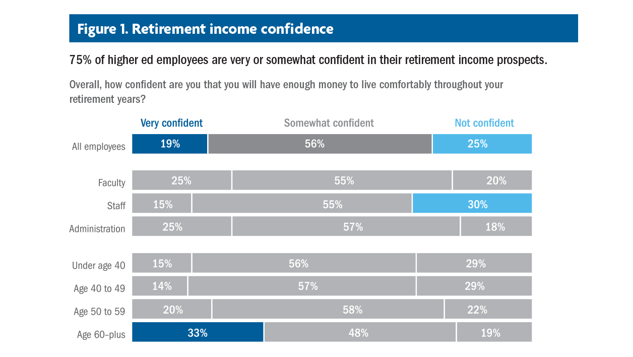Retirement Income Confidence Chart