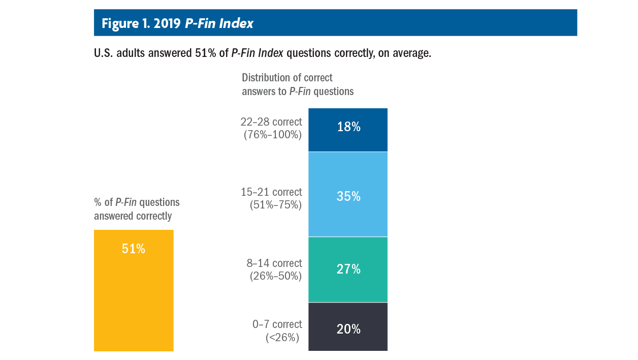 2019 P-Fin Index Chart