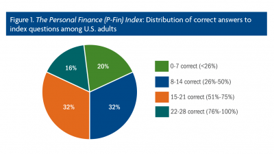 P-Fin Index results