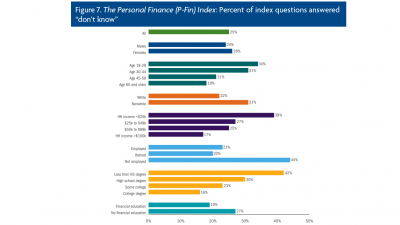 P-Fin Index figure 7