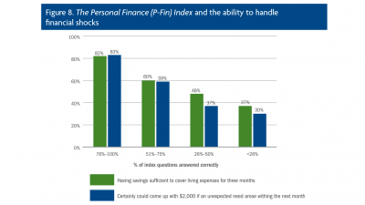 The P-Fin Index and Personal Finance Outcomes chart