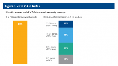 P-Fin Index Figure 1