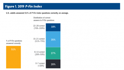 P-Fin Index Figure #1
