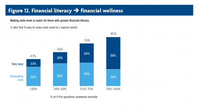 Chart showing making ends meet is easier for those with greater financial literacy