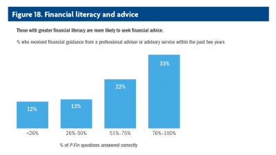 Bar chart showing those with greater financial literacy are more likely to seek financial advice