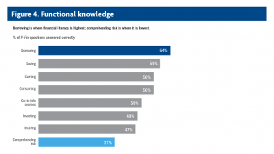 Bar chart of functional knowledge