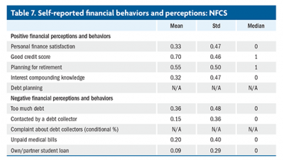 Mitchell self-reported financial behaviors and perceptions