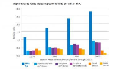 Higher Sharpe ratios indicate greater returns per unit of risk