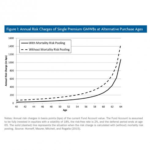 Variable Annuities, Lifetime Income Guarantees, and Investment Downside Protection