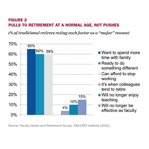 Understanding The Faculty Retirement (Non) Decision