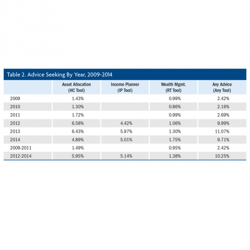 New Evidence on the Demand for Advice within Retirement Plans | TIAA