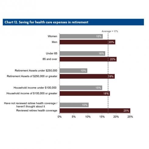 Chart 12: Saving for health care expenses in retirement